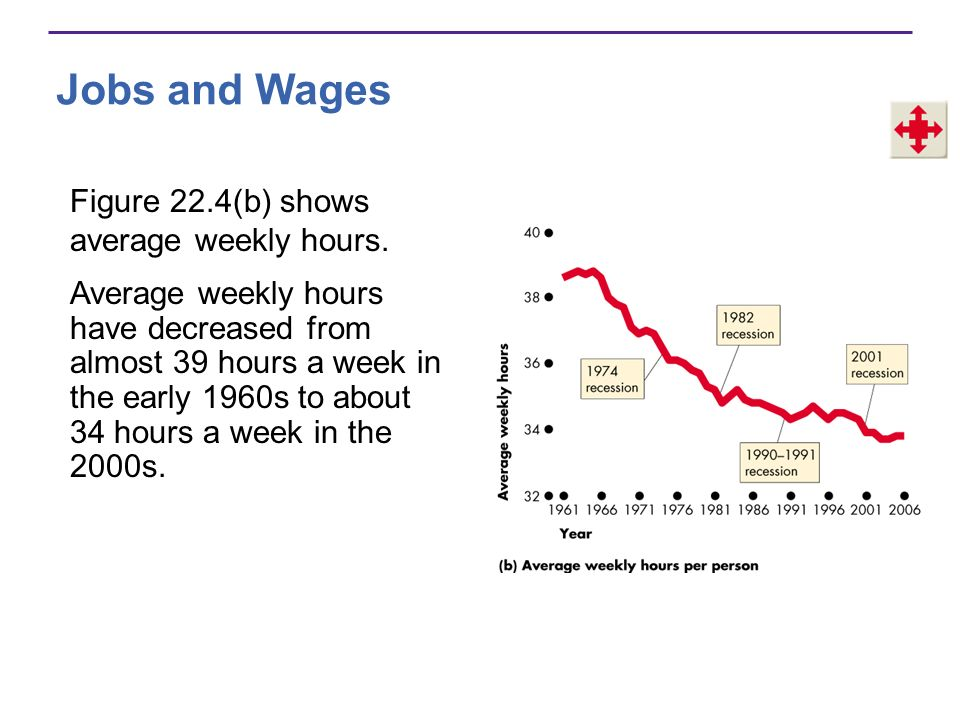 Jobs and Wages Figure 22.4(b) shows average weekly hours.