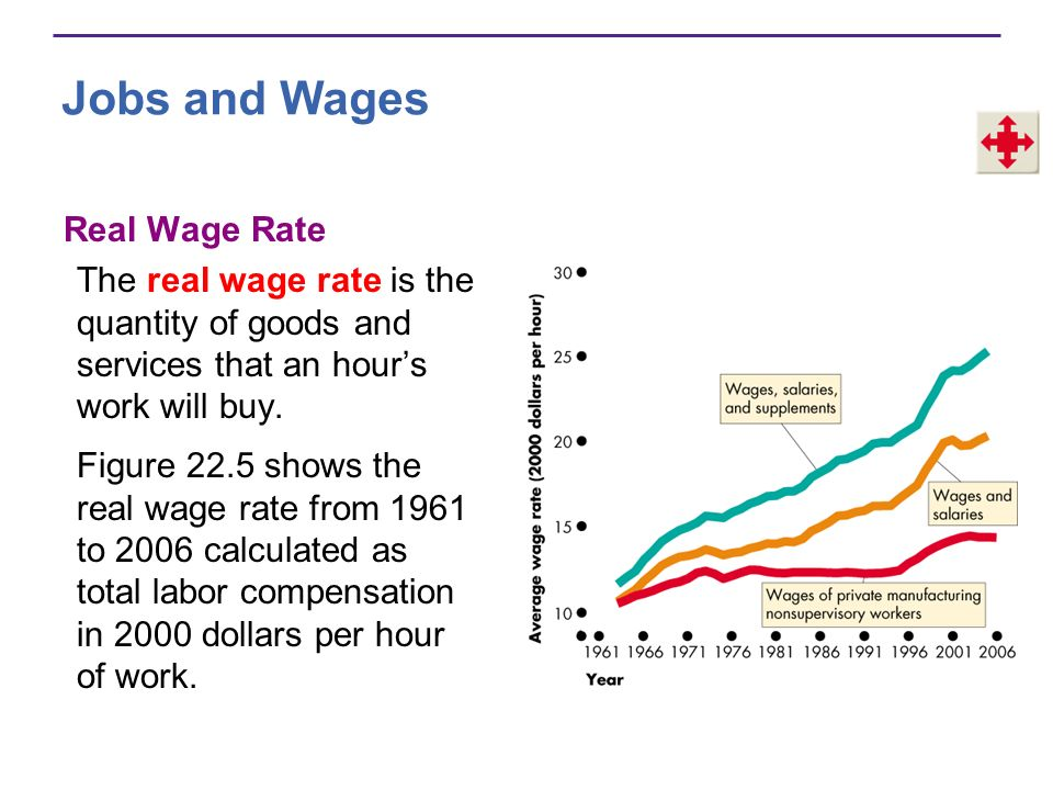 Jobs and Wages Real Wage Rate
