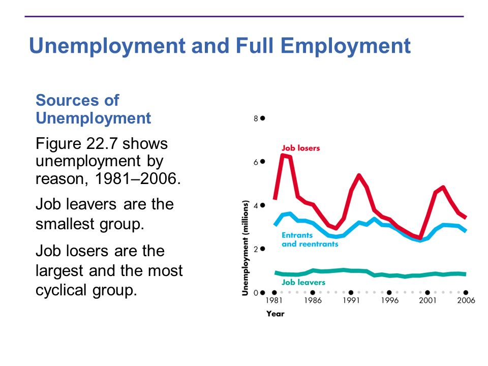 Unemployment and Full Employment