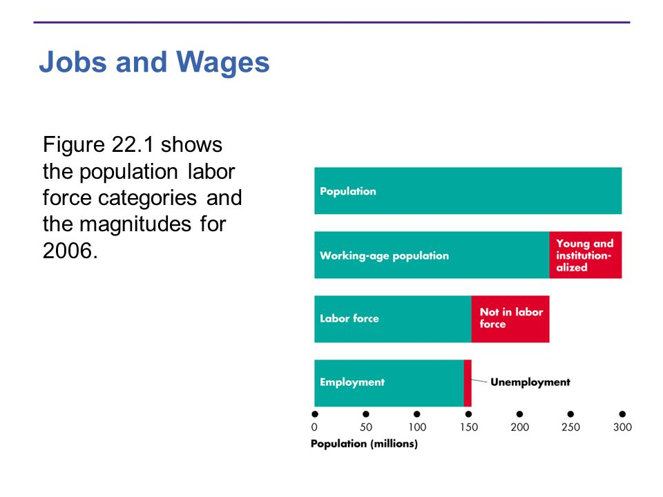 Jobs and Wages Figure 22.1 shows the population labor force categories and the magnitudes for 2006.