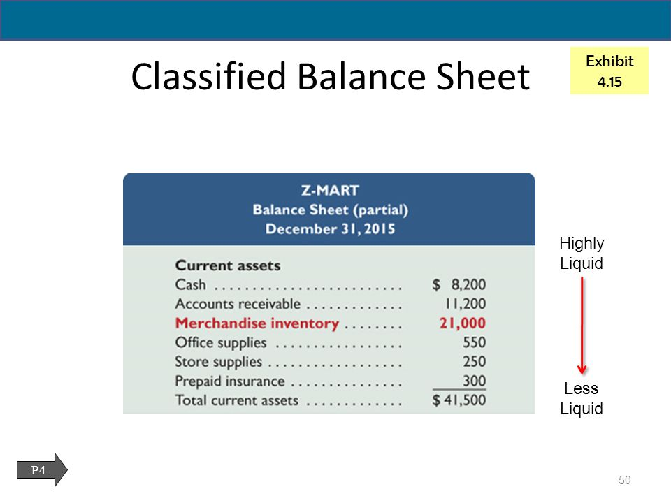 Merchandise Inventory Is Classified On The Balance Sheet As A