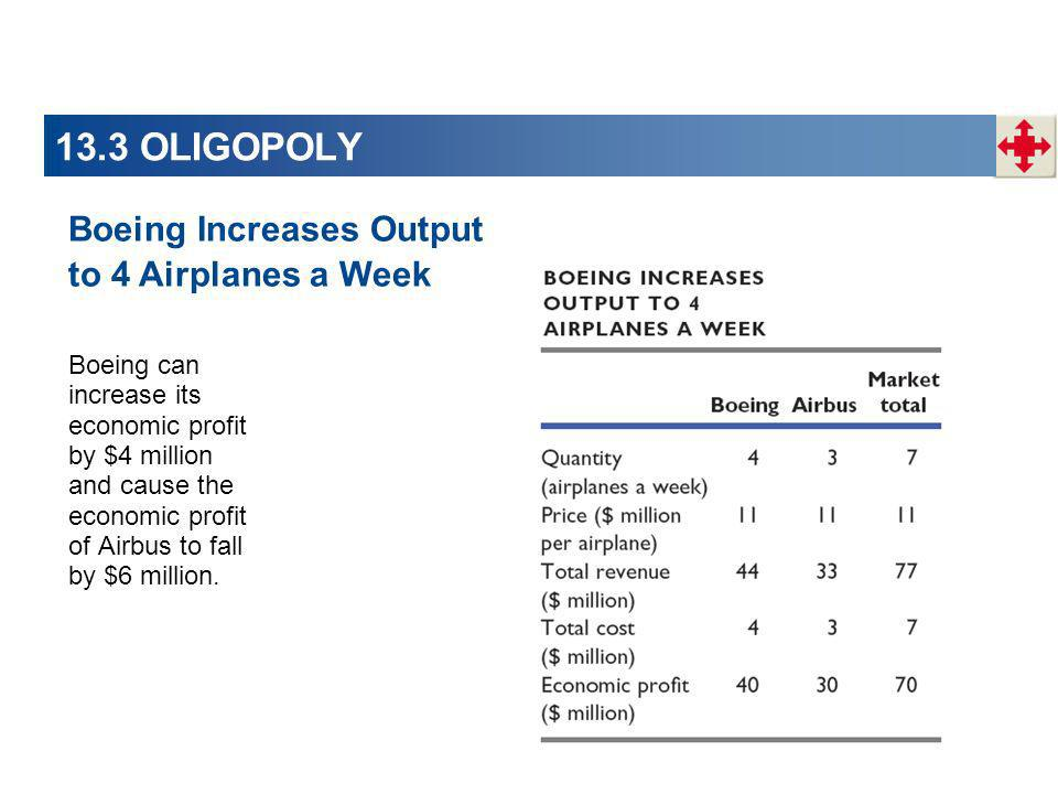 13.3 OLIGOPOLY Boeing Increases Output to 4 Airplanes a Week
