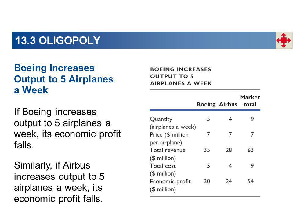 13.3 OLIGOPOLY Boeing Increases Output to 5 Airplanes a Week