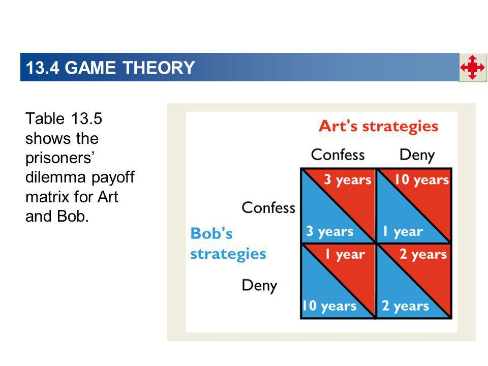 13.4 GAME THEORY Table 13.5 shows the prisoners' dilemma payoff matrix for Art and Bob.