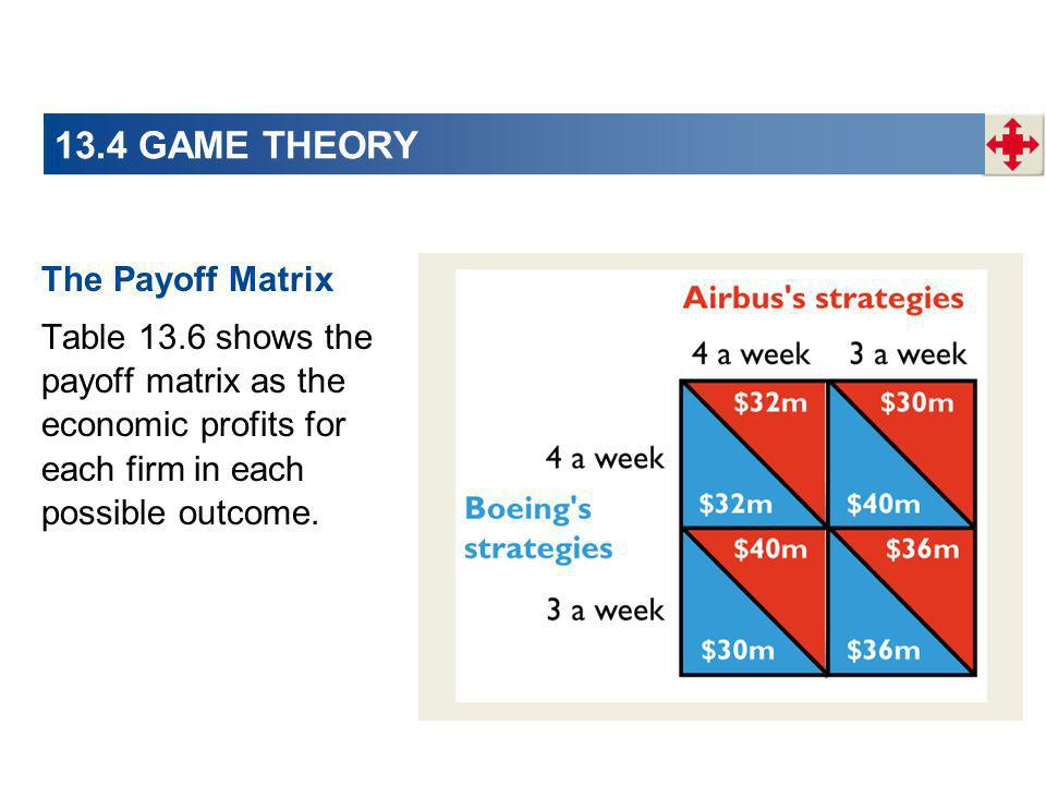 13.4 GAME THEORY The Payoff Matrix