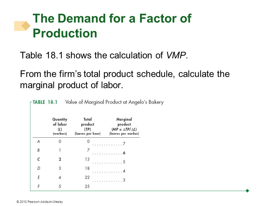 The Demand for a Factor of Production
