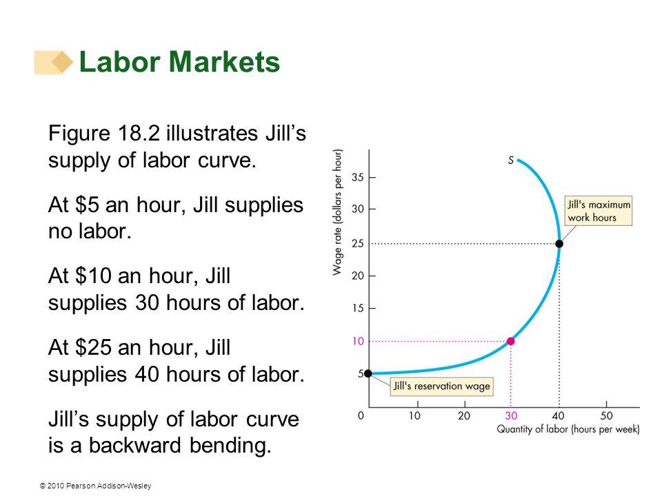 Labor Markets Figure 18.2 illustrates Jill's supply of labor curve.