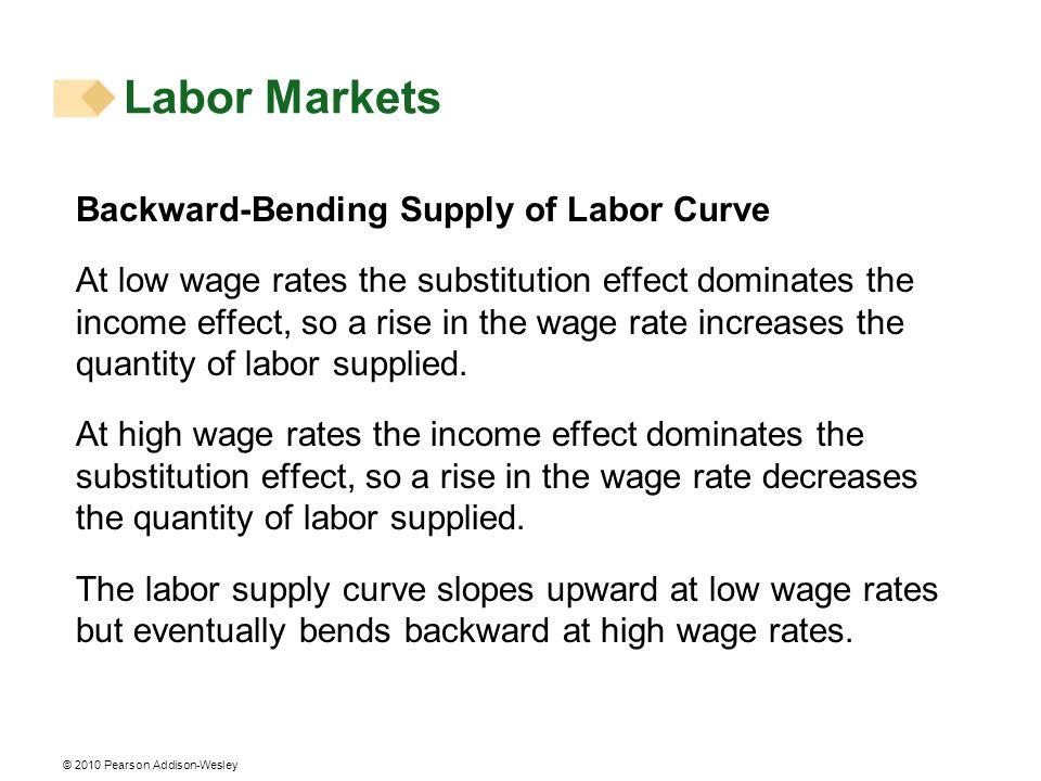 Labor Markets Backward-Bending Supply of Labor Curve