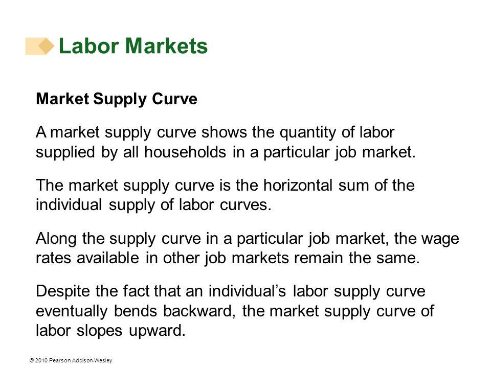 Labor Markets Market Supply Curve