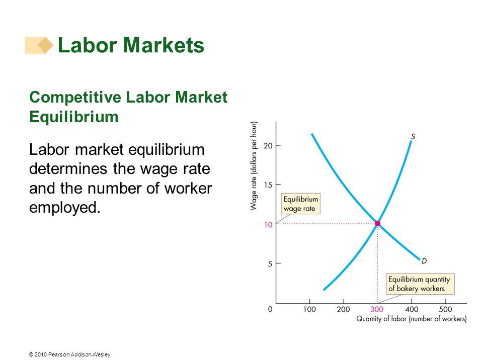 Labor Markets Competitive Labor Market Equilibrium