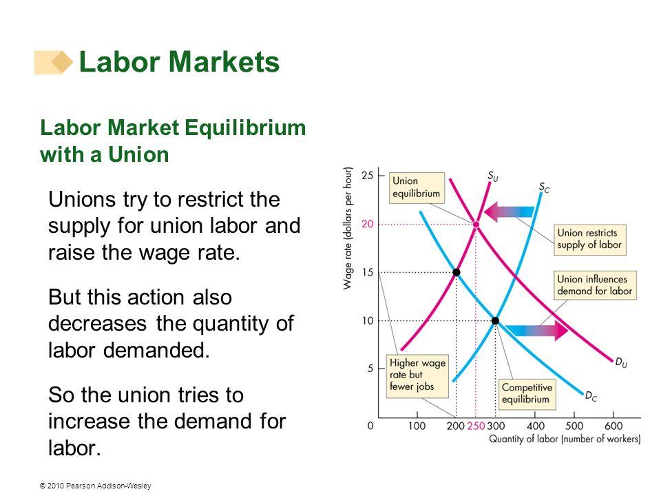 Labor Markets Labor Market Equilibrium with a Union