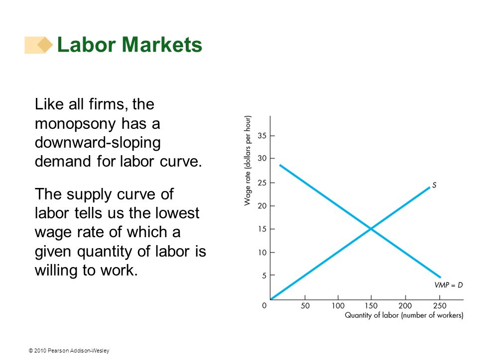 Labor Markets Like all firms, the monopsony has a downward-sloping demand for labor curve.
