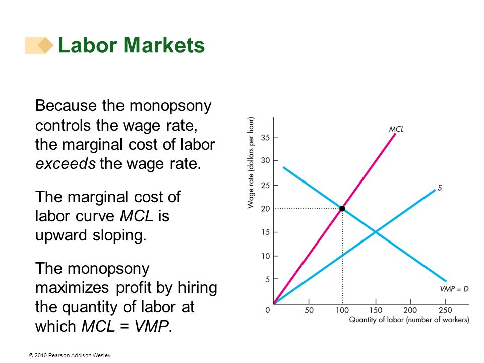 Labor Markets Because the monopsony controls the wage rate, the marginal cost of labor exceeds the wage rate.