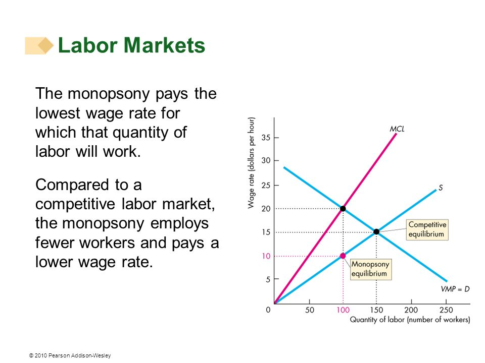 Labor Markets The monopsony pays the lowest wage rate for which that quantity of labor will work.
