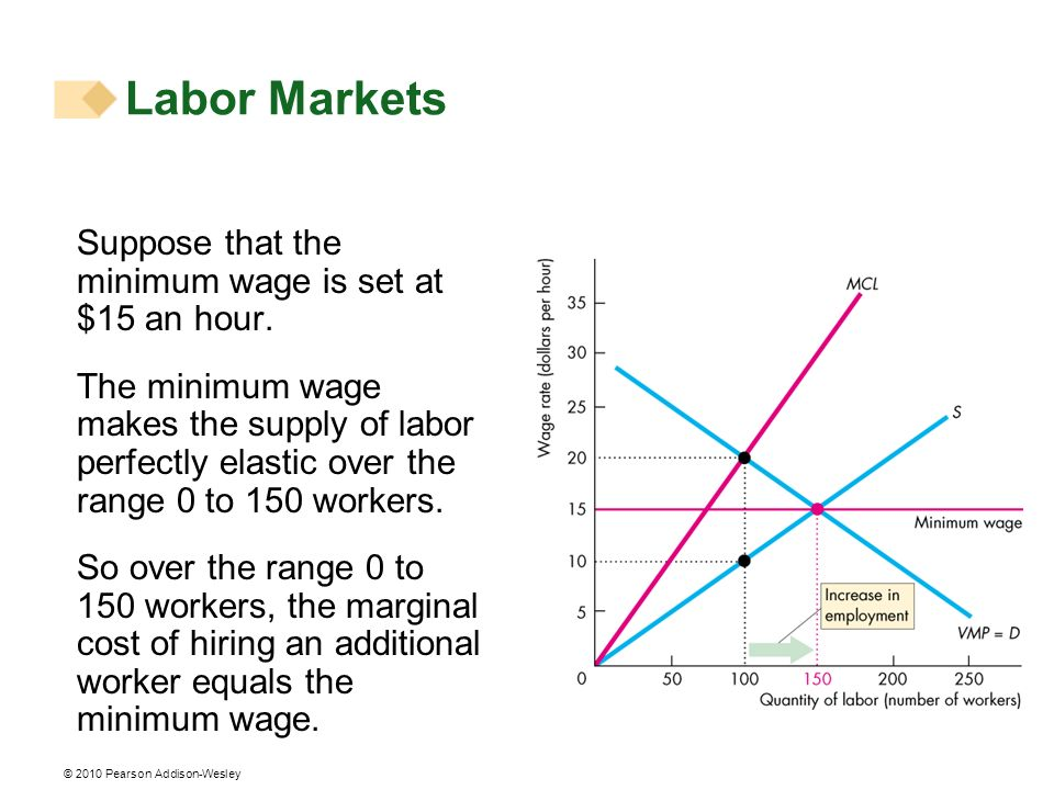 Labor Markets Suppose that the minimum wage is set at $15 an hour.