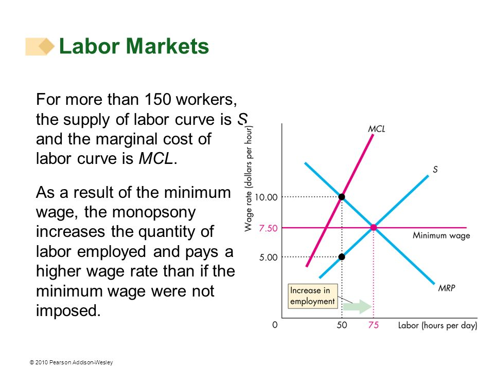 Labor Markets For more than 150 workers, the supply of labor curve is S and the marginal cost of labor curve is MCL.