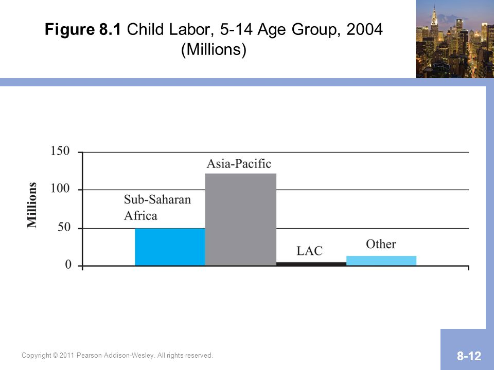 Figure 8.1 Child Labor, 5-14 Age Group, 2004 (Millions)