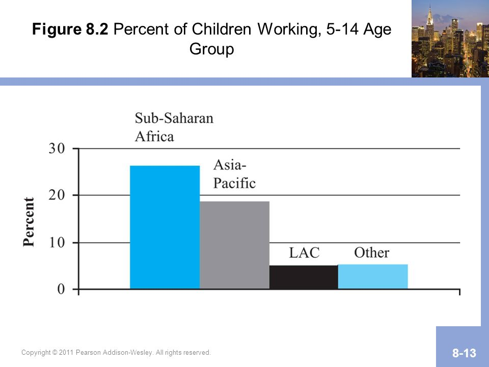 Figure 8.2 Percent of Children Working, 5-14 Age Group