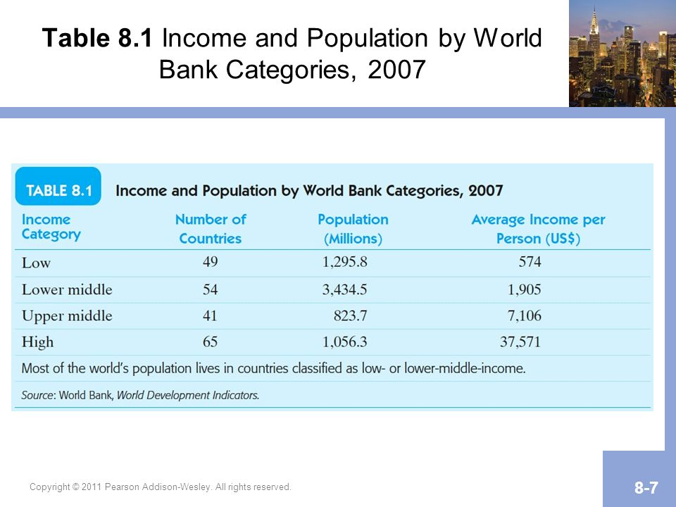 Table 8.1 Income and Population by World Bank Categories, 2007