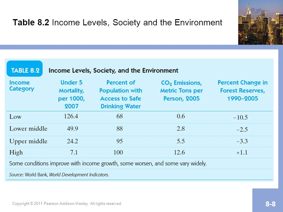 Table 8.2 Income Levels, Society and the Environment