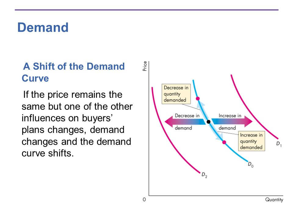 Demand A Shift of the Demand Curve