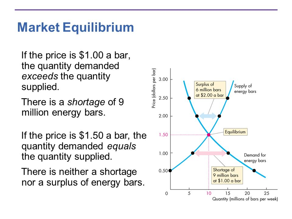 Market Equilibrium If the price is $1.00 a bar, the quantity demanded exceeds the quantity supplied.