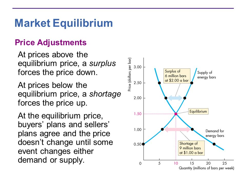 Market Equilibrium Price Adjustments