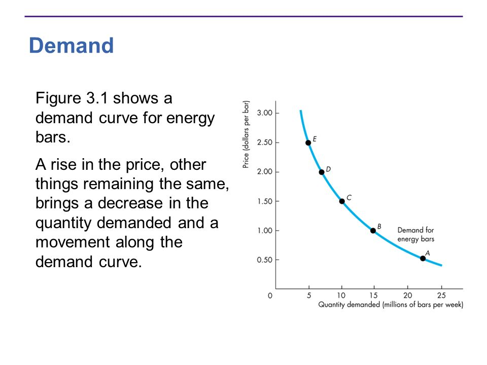Demand Figure 3.1 shows a demand curve for energy bars.