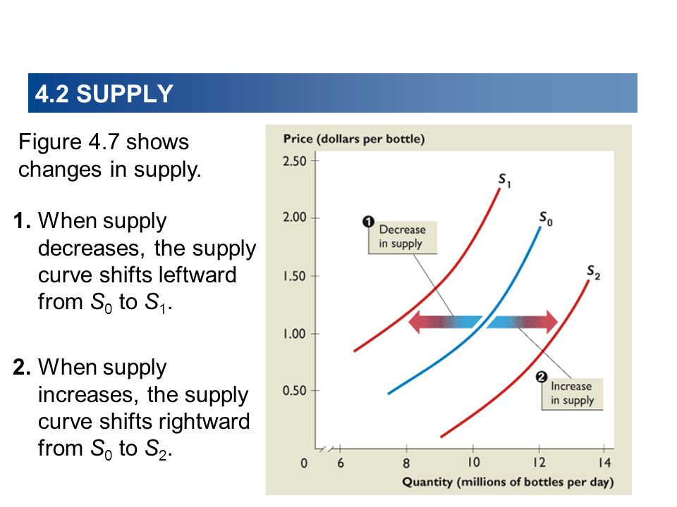 4.2 SUPPLY 4.2 SUPPLY Figure 4.7 shows changes in supply.