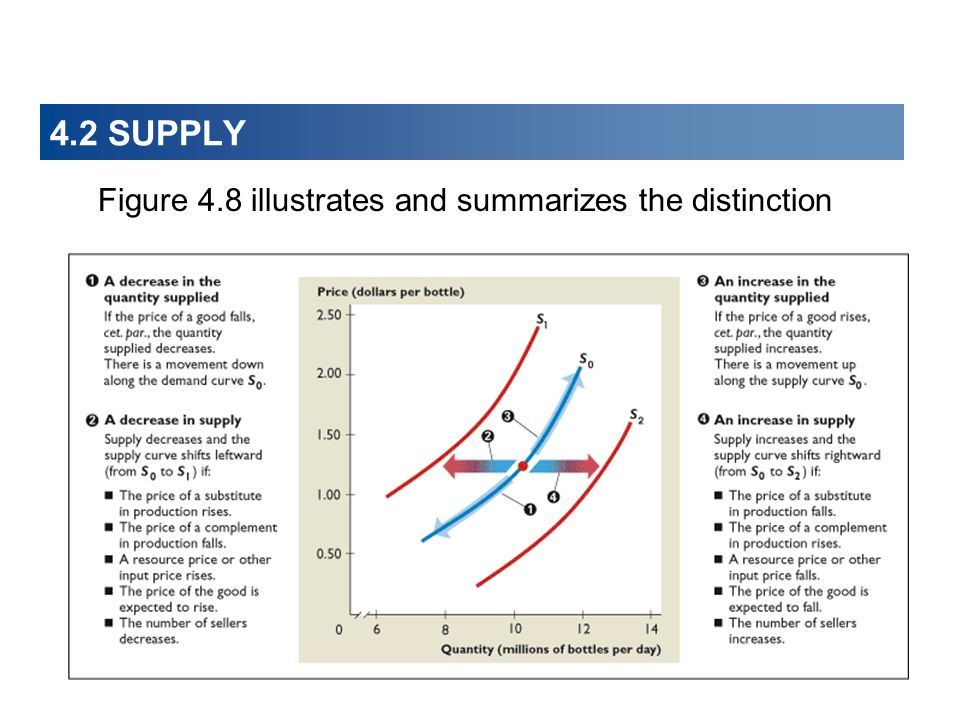 4.2 SUPPLY Figure 4.8 illustrates and summarizes the distinction