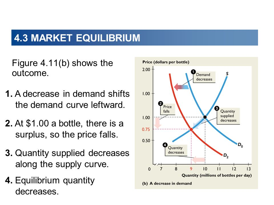 4.3 MARKET EQUILIBRIUM Figure 4.11(b) shows the outcome.