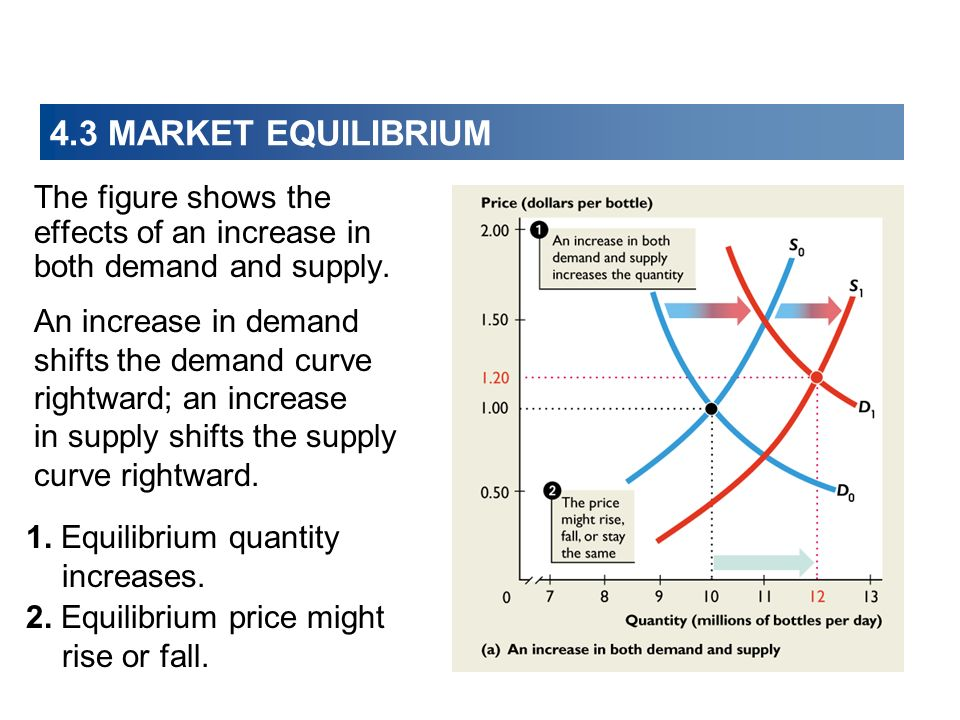 4.3 MARKET EQUILIBRIUM The figure shows the effects of an increase in