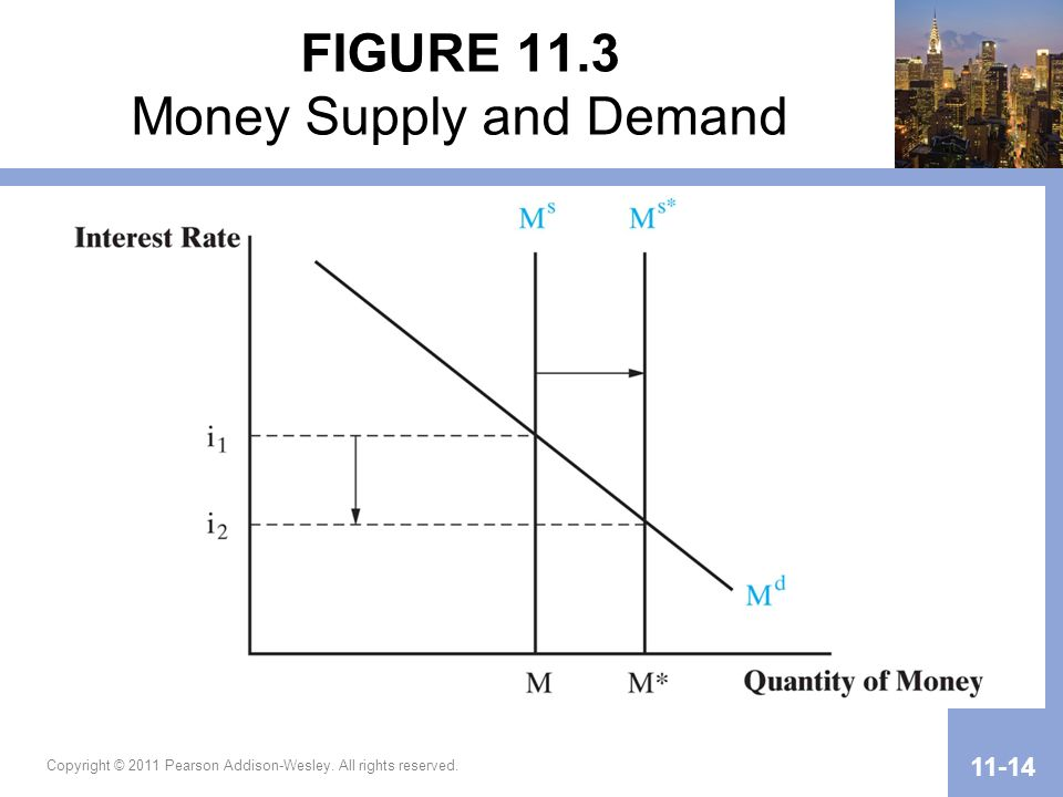 FIGURE 11.3 Money Supply and Demand