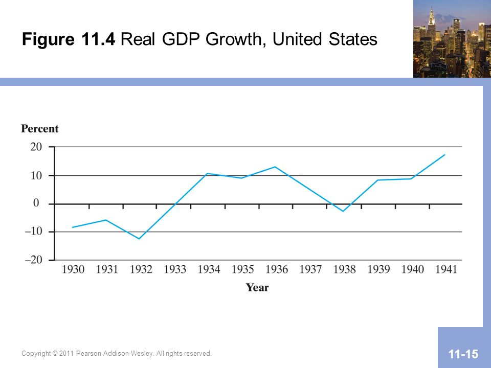 Figure 11.4 Real GDP Growth, United States