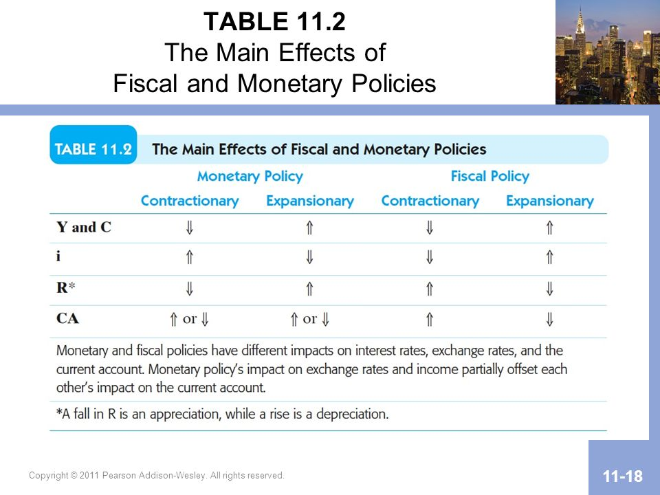 TABLE 11.2 The Main Effects of Fiscal and Monetary Policies