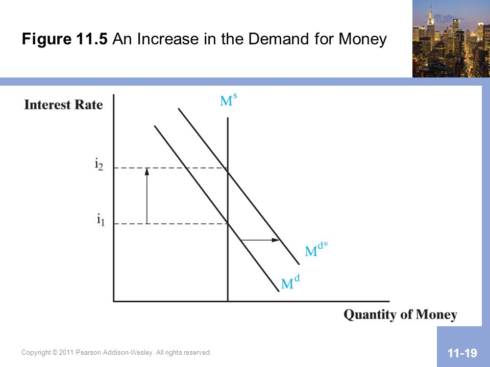 Figure 11.5 An Increase in the Demand for Money