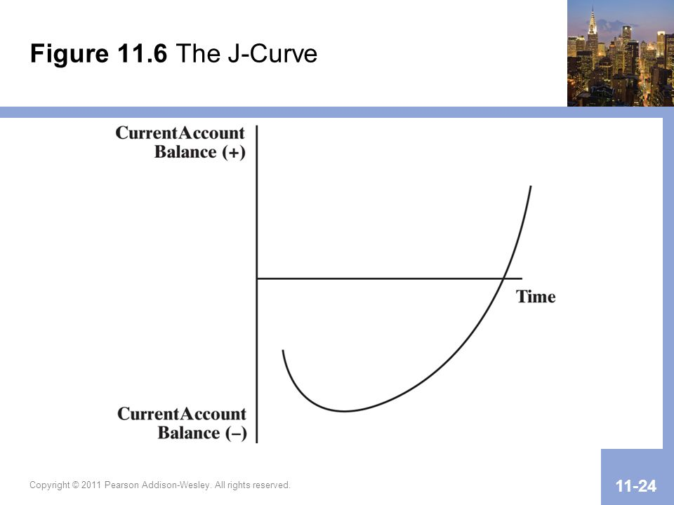 Figure 11.6 The J-Curve Copyright © 2011 Pearson Addison-Wesley. All rights reserved.