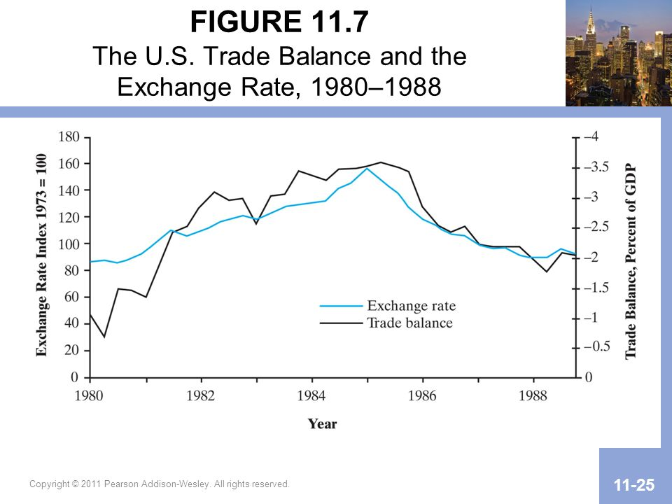 FIGURE 11.7 The U.S. Trade Balance and the Exchange Rate, 1980–1988
