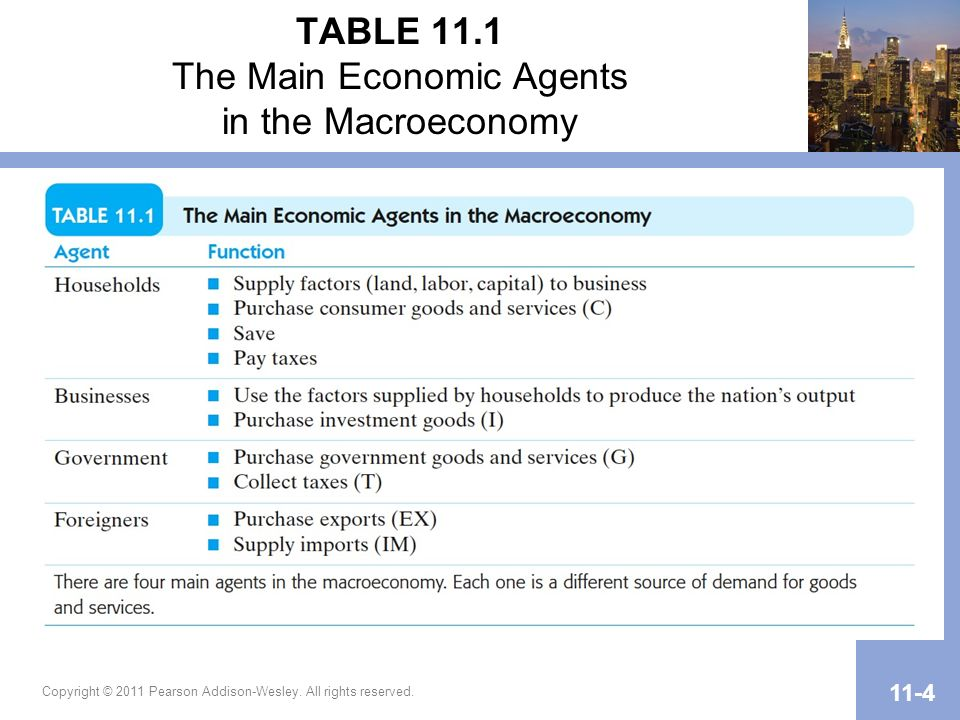 TABLE 11.1 The Main Economic Agents in the Macroeconomy