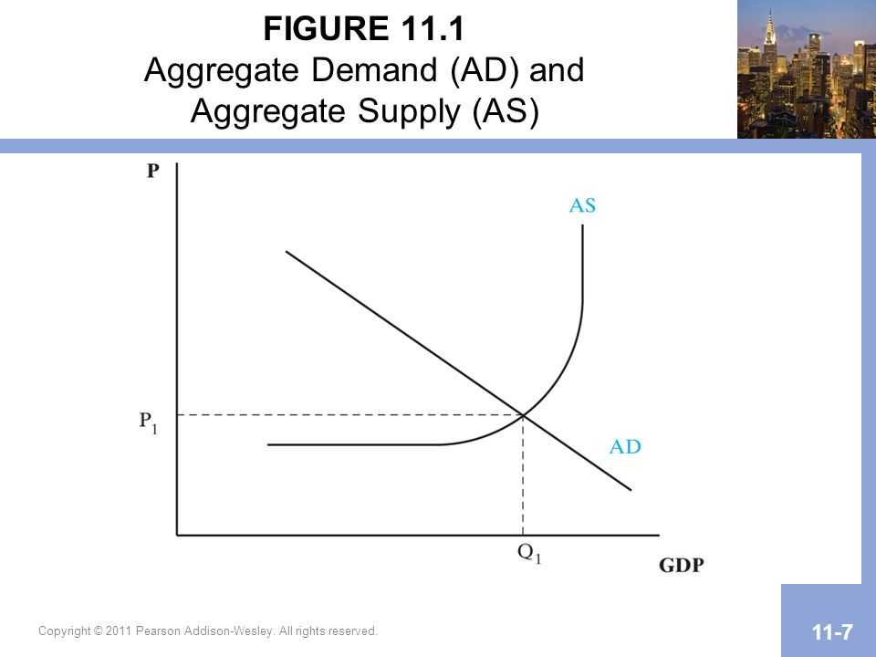 FIGURE 11.1 Aggregate Demand (AD) and Aggregate Supply (AS)