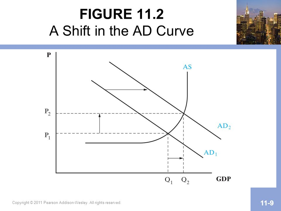 FIGURE 11.2 A Shift in the AD Curve
