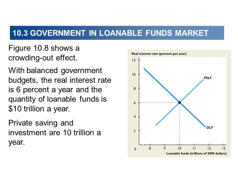 10.3 GOVERNMENT IN LOANABLE FUNDS MARKET