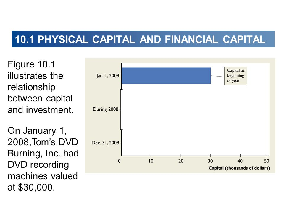 10.1 PHYSICAL CAPITAL AND FINANCIAL CAPITAL