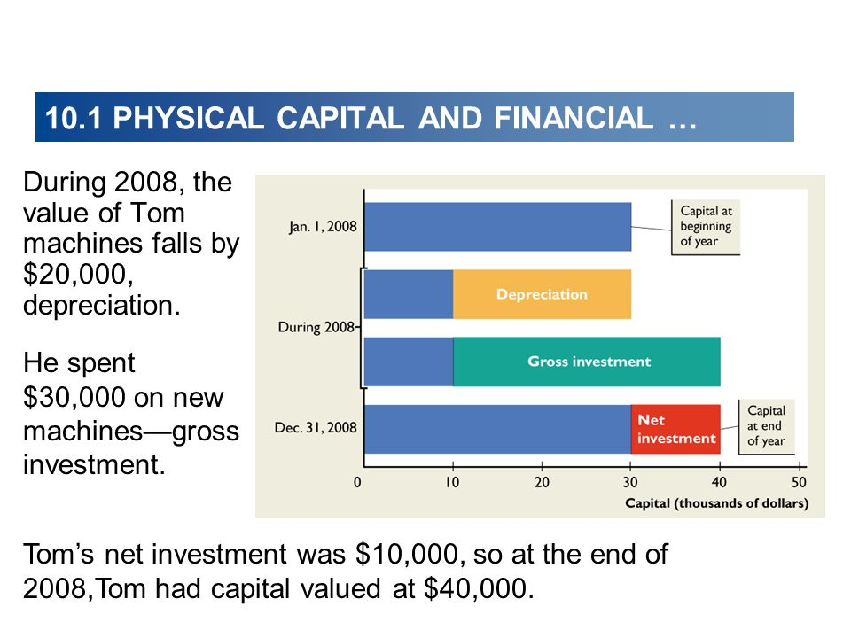10.1 PHYSICAL CAPITAL AND FINANCIAL …