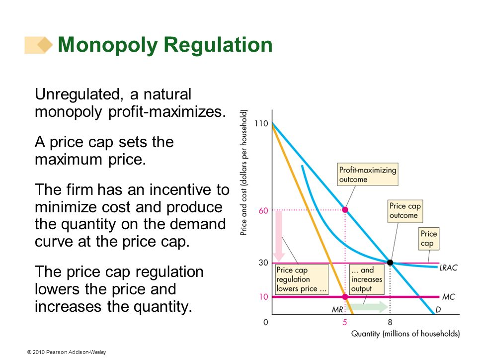 Monopoly Regulation Unregulated, a natural monopoly profit-maximizes.