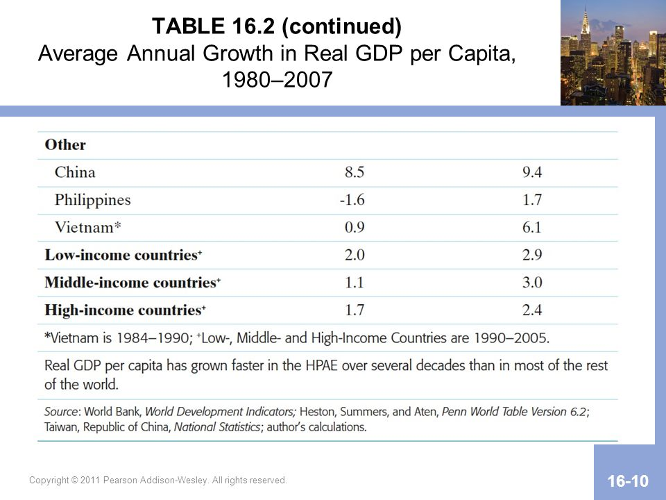 TABLE 16.2 (continued) Average Annual Growth in Real GDP per Capita, 1980–2007