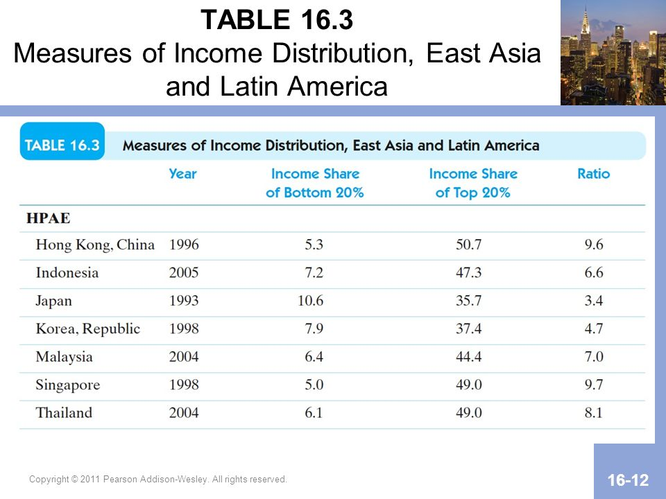 TABLE 16.3 Measures of Income Distribution, East Asia and Latin America