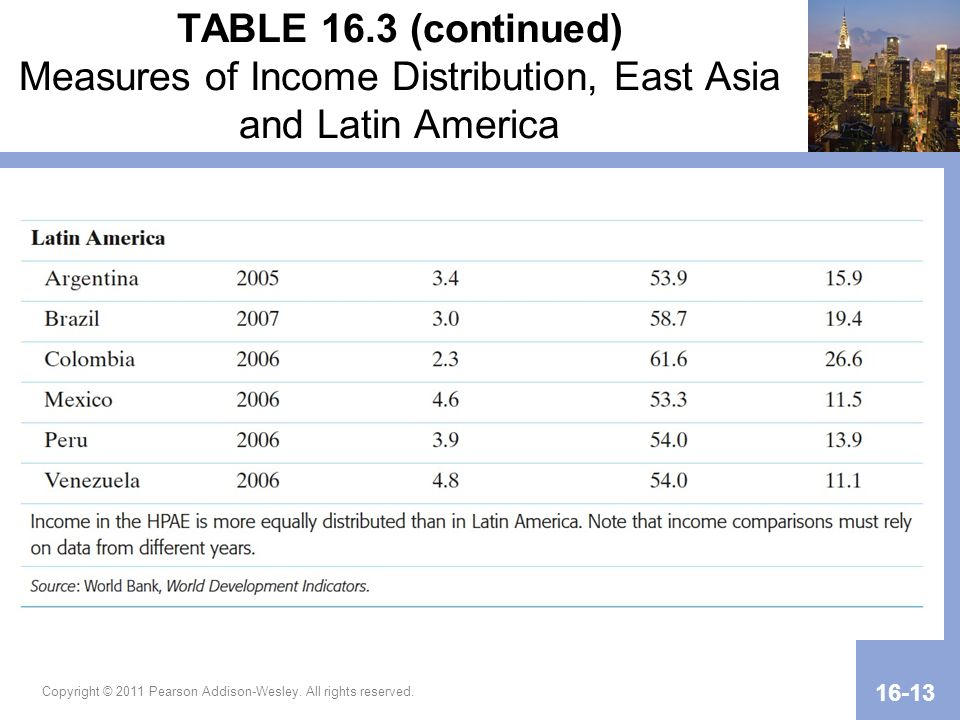 TABLE 16.3 (continued) Measures of Income Distribution, East Asia and Latin America