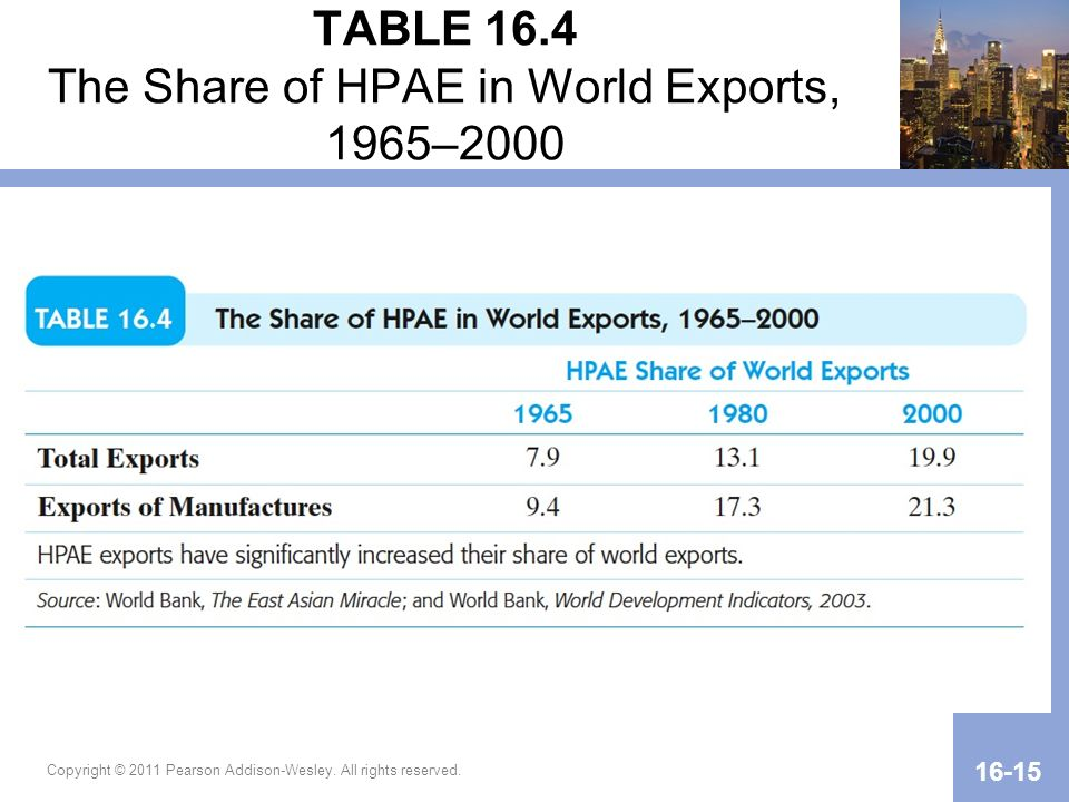 TABLE 16.4 The Share of HPAE in World Exports, 1965–2000