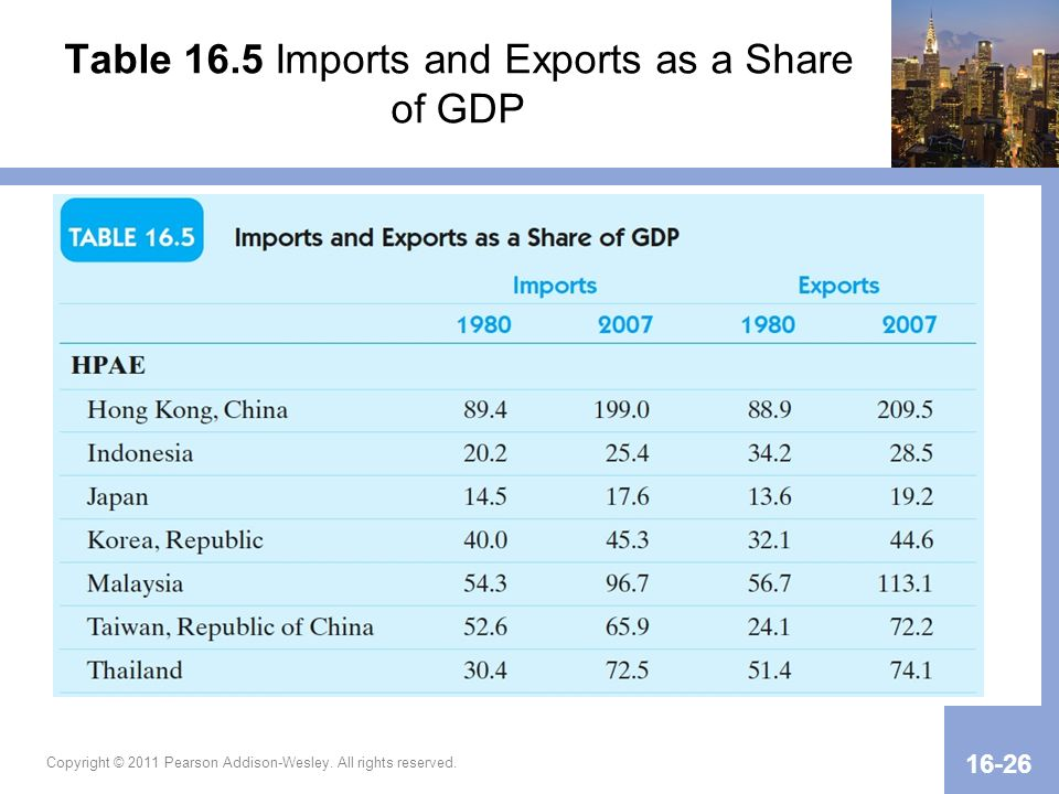 Table 16.5 Imports and Exports as a Share of GDP